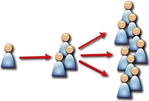 Curso de Gestión de las redes sociales en la empresa