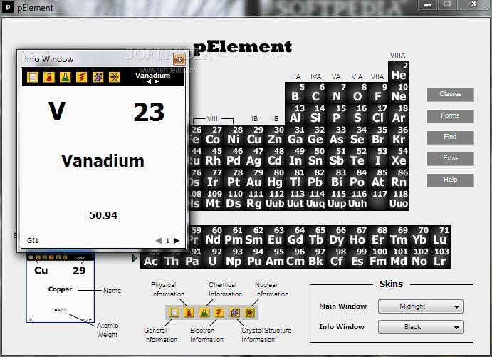 pElement tabla periodica