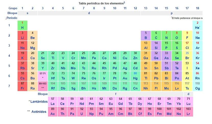 Para qu sirve una tabla peridica muda para los estudiantes de qumica antes de empezar explicando para qu sirve una tabla peridica muda explicaremos previamente qu es una tabla peridica los que hemos estudiado ciencias urtaz Gallery