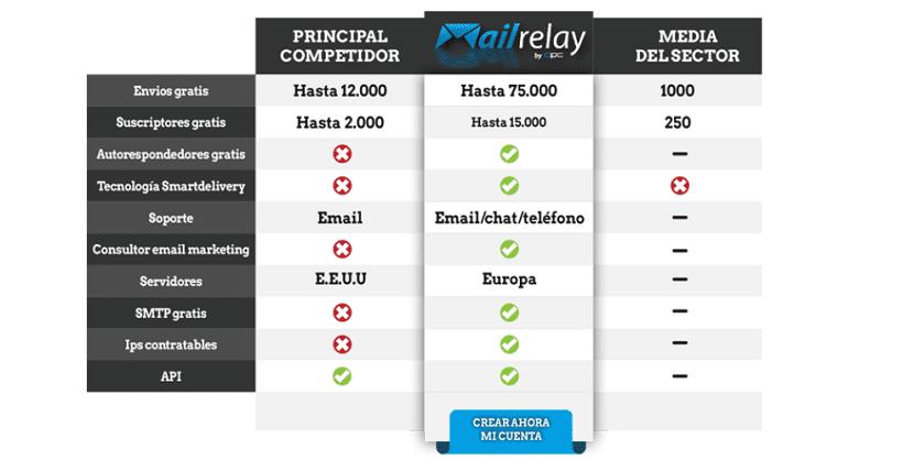 Cuentas gratuitas en Mailrelay